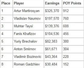 EPT the final table rankings and POY points